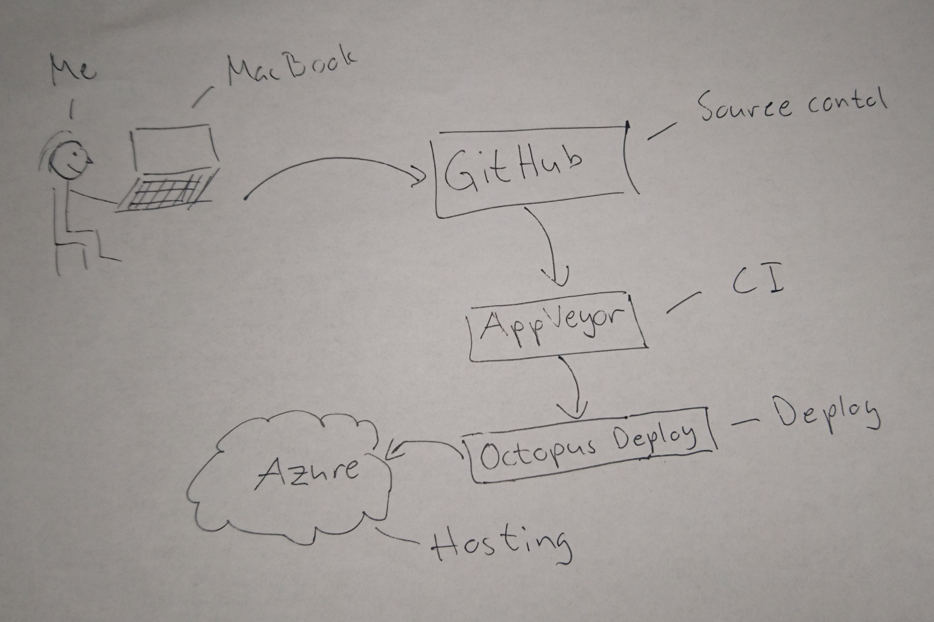 The build deploy process